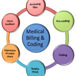 Medical Billing And Coding Jobs